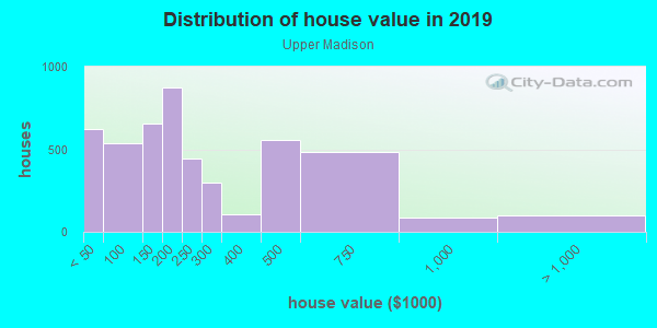 House/condo value distribution in Upper Madison in Bridgeport, CT neighborhood, block, subdivision, or community
