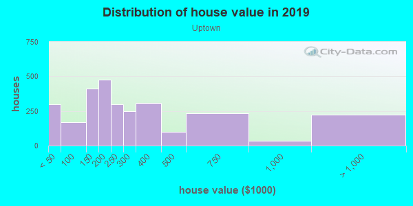 House/condo value distribution in Uptown in Charlotte, NC neighborhood, block, subdivision, or community