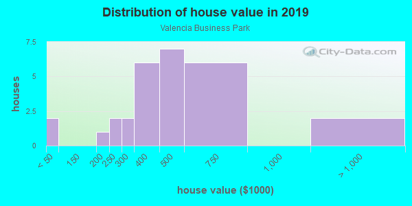 House/condo value distribution in Valencia Business Park in San Diego, CA neighborhood, block, subdivision, or community