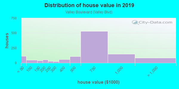 House/condo value distribution in Valley Boulevard in Alhambra, CA neighborhood, block, subdivision, or community