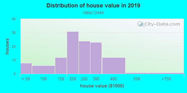 House/condo value distribution in Valley Creek in Garland, TX neighborhood, block, subdivision, or community