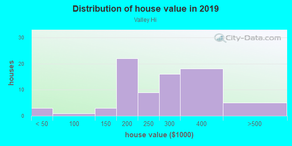 House/condo value distribution in Valley Hi in Denver, CO neighborhood, block, subdivision, or community