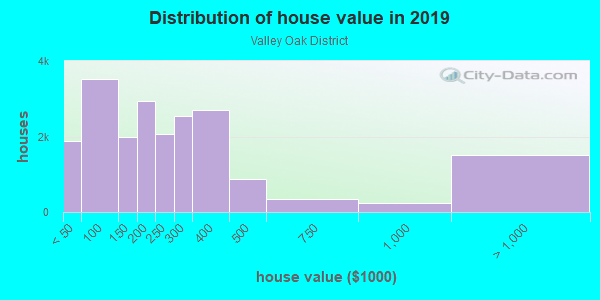 House/condo value distribution in Valley Oak District in Stockton, CA neighborhood, block, subdivision, or community