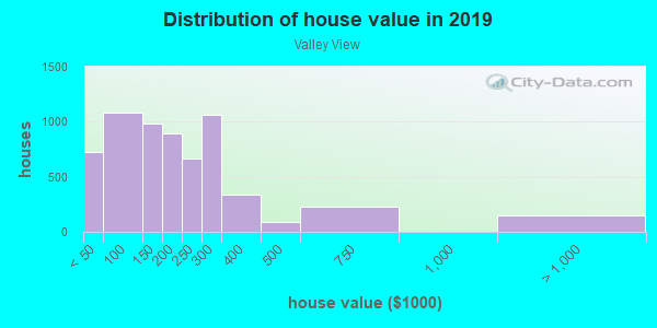 House/condo value distribution in Valley View in Henderson, NV neighborhood, block, subdivision, or community