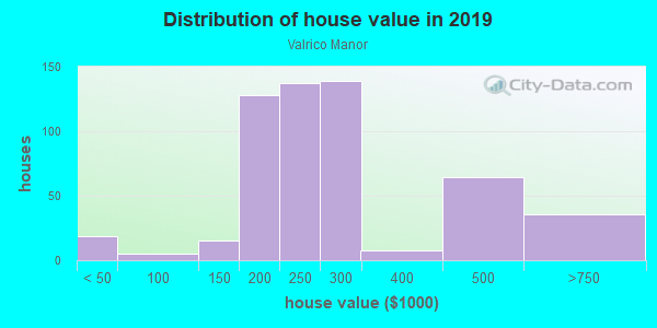 House/condo value distribution in Valrico Manor in Valrico, FL neighborhood, block, subdivision, or community