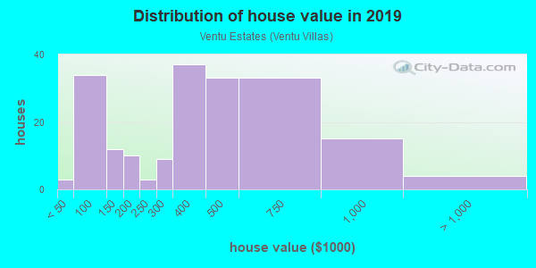 House/condo value distribution in Ventu Estates in Newbury Park, CA neighborhood, block, subdivision, or community