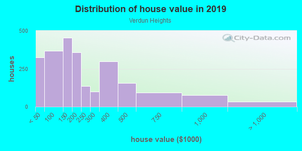 House/condo value distribution in Verdun Heights in Oak Park, MI neighborhood, block, subdivision, or community