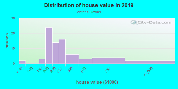 House/condo value distribution in Victoria Downs in Woodstock, GA neighborhood, block, subdivision, or community