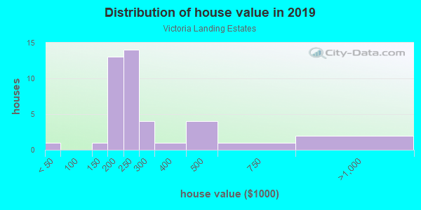 House/condo value distribution in Victoria Landing Estates in Woodstock, GA neighborhood, block, subdivision, or community