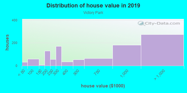 House/condo value distribution in Victory Park in Dallas, TX neighborhood, block, subdivision, or community