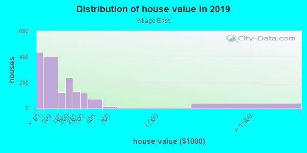 House/condo value distribution in Village East in South Holland, IL neighborhood, block, subdivision, or community