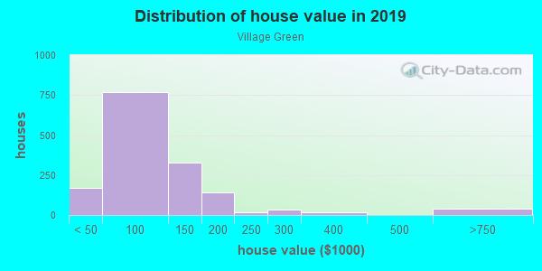House/condo value distribution in Village Green in Michigan City, IN neighborhood, block, subdivision, or community