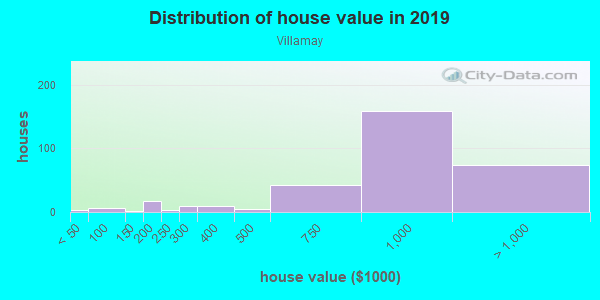 House/condo value distribution in Villamay in Alexandria, VA neighborhood, block, subdivision, or community