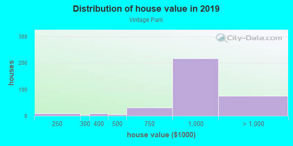 House/condo value distribution in Vintage Park in San Mateo, CA neighborhood, block, subdivision, or community