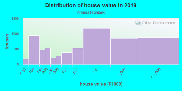 House/condo value distribution in Virginia Highland in Atlanta, GA neighborhood, block, subdivision, or community