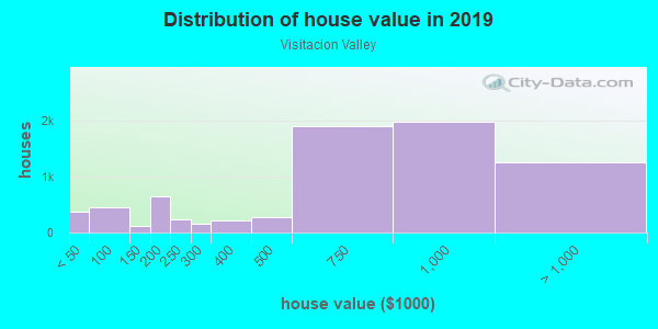 House/condo value distribution in Visitacion Valley in San Francisco, CA neighborhood, block, subdivision, or community