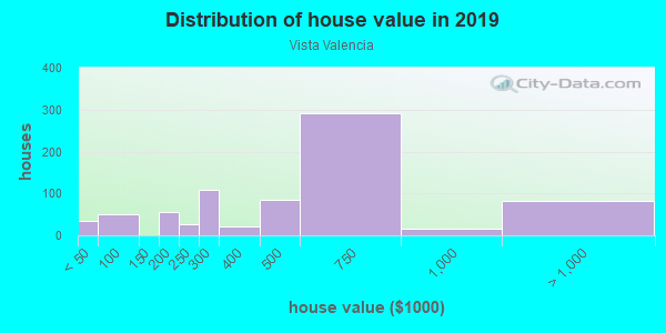 House/condo value distribution in Vista Valencia in Newhall, CA neighborhood, block, subdivision, or community