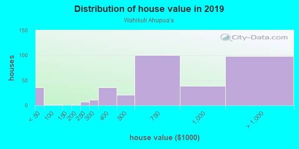 House/condo value distribution in Wahikuli Ahupua`a in Lahaina, HI neighborhood, block, subdivision, or community