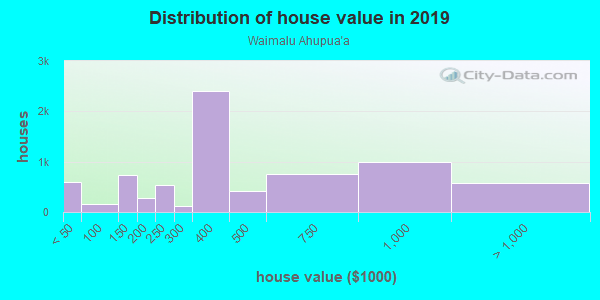 House/condo value distribution in Waimalu Ahupua`a in Waimalu, HI neighborhood, block, subdivision, or community