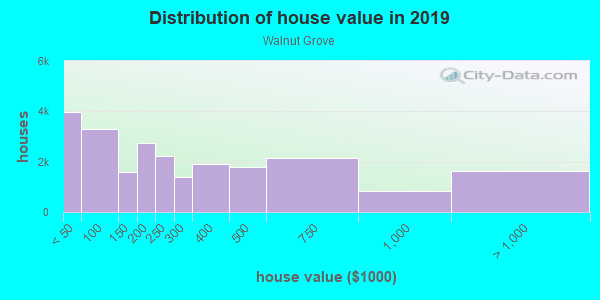 House/condo value distribution in Walnut Grove in Memphis, TN neighborhood, block, subdivision, or community