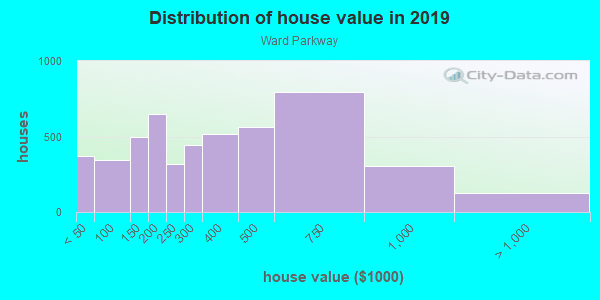 House/condo value distribution in Ward Parkway in Kansas City, MO neighborhood, block, subdivision, or community