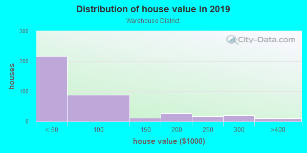 House/condo value distribution in Warehouse District in Toledo, OH neighborhood, block, subdivision, or community