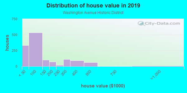 House/condo value distribution in Washington Avenue Historic District in Evansville, IN neighborhood, block, subdivision, or community