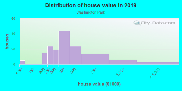 House/condo value distribution in Washington Park in Vallejo, CA neighborhood, block, subdivision, or community