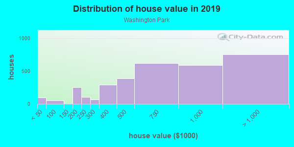 House/condo value distribution in Washington Park in Denver, CO neighborhood, block, subdivision, or community