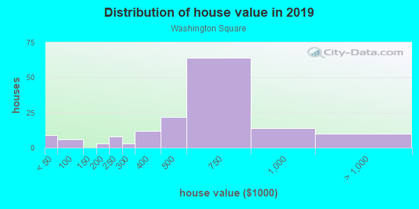 House/condo value distribution in Washington Square in San Leandro, CA neighborhood, block, subdivision, or community