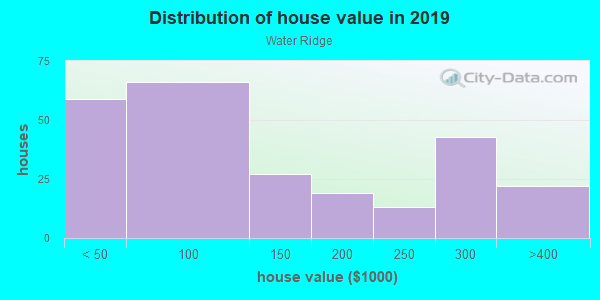 House/condo value distribution in Water Ridge in Auburndale, FL neighborhood, block, subdivision, or community