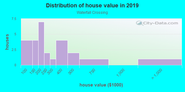 House/condo value distribution in Waterfall Crossing in Richardson, TX neighborhood, block, subdivision, or community