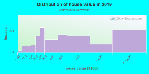 House/condo value distribution in Waterfront in Asbury Park, NJ neighborhood, block, subdivision, or community