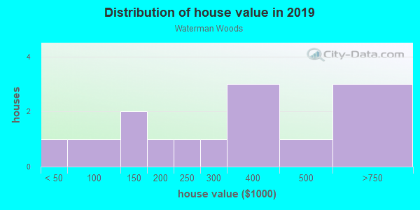 House/condo value distribution in Waterman Woods in Fayetteville, AR neighborhood, block, subdivision, or community