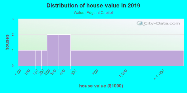 House/condo value distribution in Waters Edge at Capitol in Woodstock, GA neighborhood, block, subdivision, or community