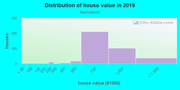 House/condo value distribution in Waynewood in Alexandria, VA neighborhood, block, subdivision, or community