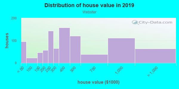 House/condo value distribution in Webster in Oakland, CA neighborhood, block, subdivision, or community
