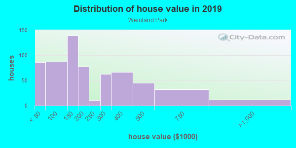 House/condo value distribution in Weinland Park in Columbus, OH neighborhood, block, subdivision, or community