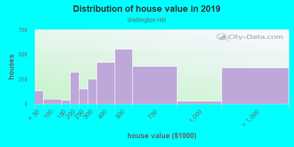 House/condo value distribution in Wellington Hill in Mattapan, MA neighborhood, block, subdivision, or community