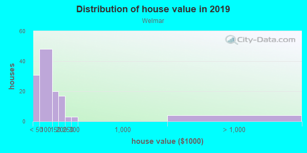 House/condo value distribution in Welmar in Fayetteville, NC neighborhood, block, subdivision, or community