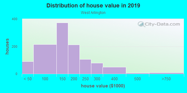 House/condo value distribution in West Arlington in Baltimore, MD neighborhood, block, subdivision, or community