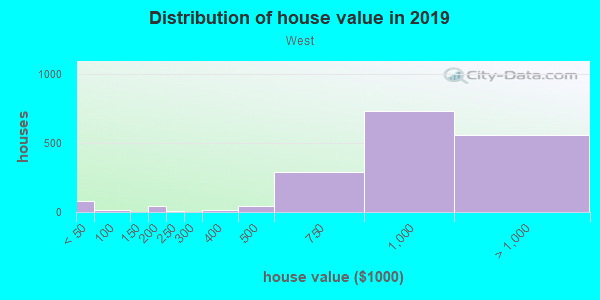 House/condo value distribution in West in Fresno, CA neighborhood, block, subdivision, or community