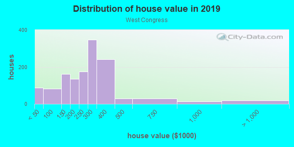 House/condo value distribution in West Congress in Austin, TX neighborhood, block, subdivision, or community