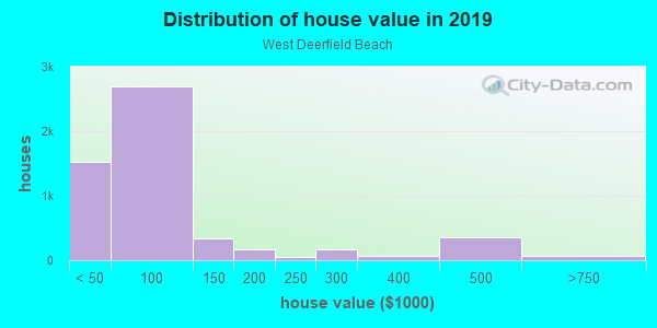 House/condo value distribution in West Deerfield Beach in Deerfield Beach, FL neighborhood, block, subdivision, or community