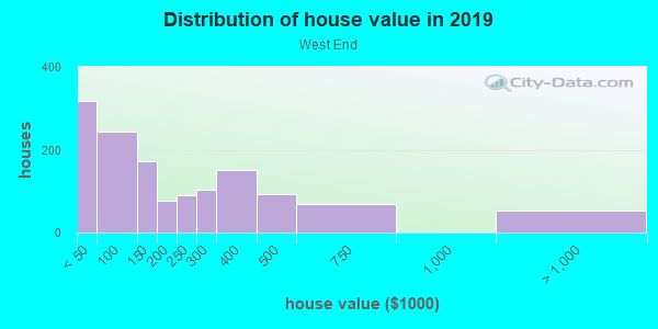 House/condo value distribution in West End in Atlanta, GA neighborhood, block, subdivision, or community