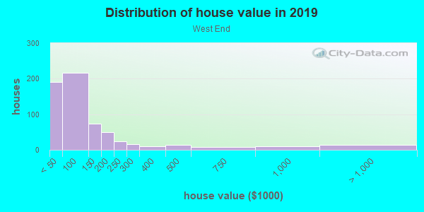 House/condo value distribution in West End in Midland, TX neighborhood, block, subdivision, or community