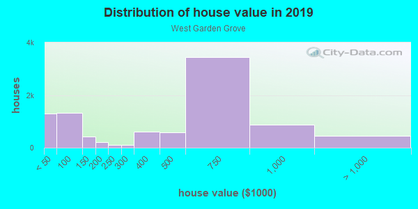 House/condo value distribution in West Garden Grove in Garden Grove, CA neighborhood, block, subdivision, or community