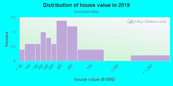 House/condo value distribution in West Manhattan in Santa Fe, NM neighborhood, block, subdivision, or community