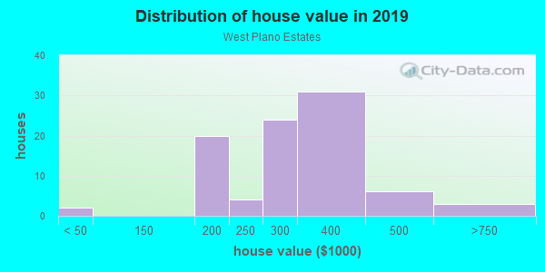 House/condo value distribution in West Plano Estates in Plano, TX neighborhood, block, subdivision, or community