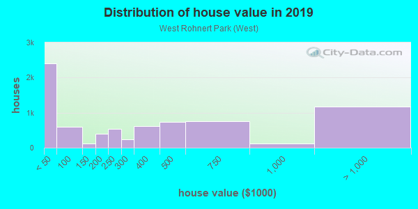 House/condo value distribution in West Rohnert Park in Rohnert Park, CA neighborhood, block, subdivision, or community